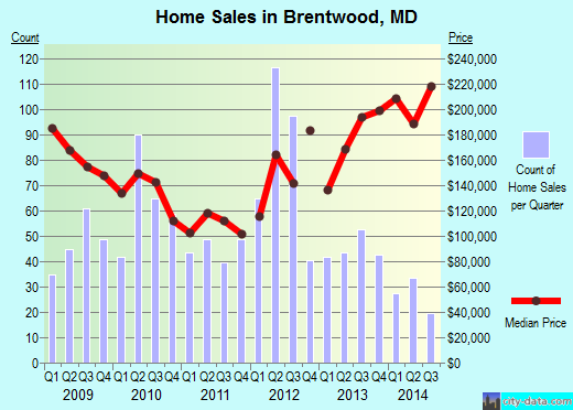 Brentwood,MD real estate house value index trend