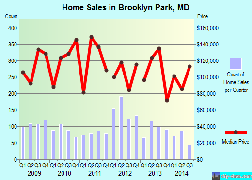 Brooklyn Park,MD real estate house value index trend