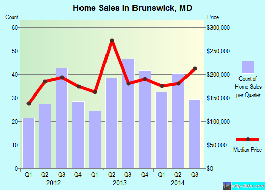 Brunswick,MD real estate house value index trend