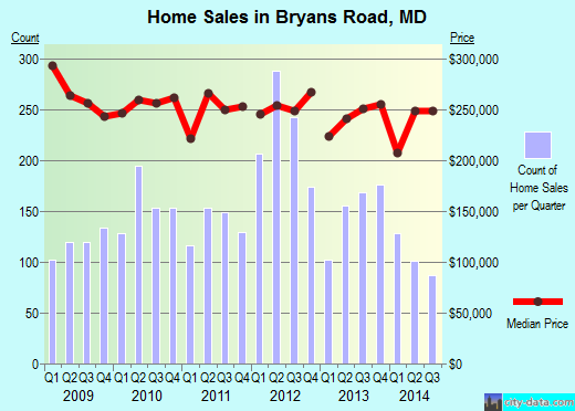 Bryans Road,MD real estate house value index trend