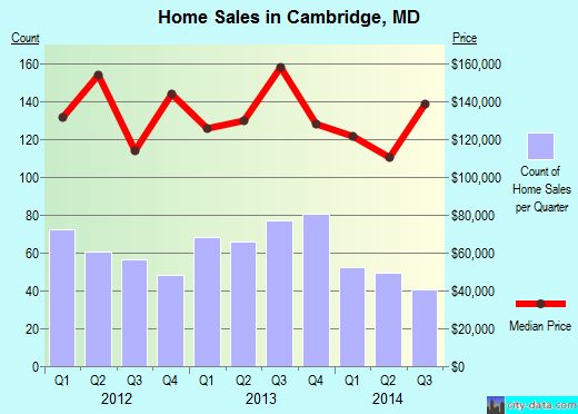 Cambridge,MD real estate house value index trend