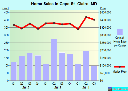 Cape St. Claire,MD real estate house value index trend