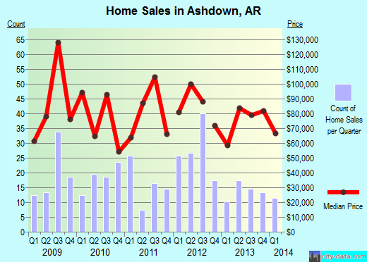Ashdown,AR real estate house value index trend