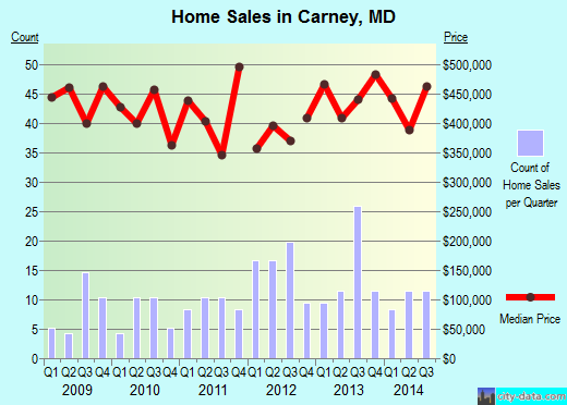 Carney,MD real estate house value index trend