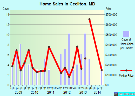 Cecilton,MD real estate house value index trend