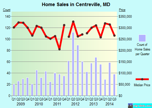 Centreville,MD real estate house value index trend