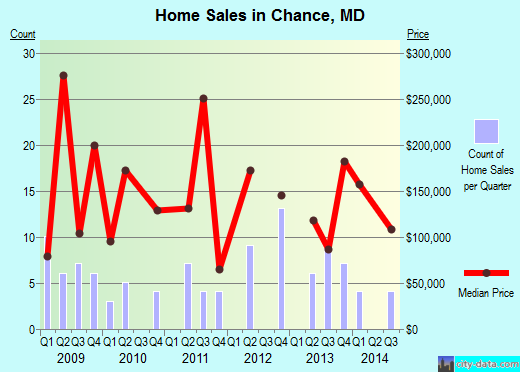 Chance,MD real estate house value index trend