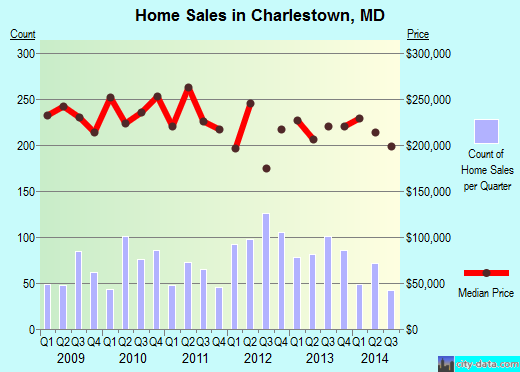 Charlestown,MD real estate house value index trend