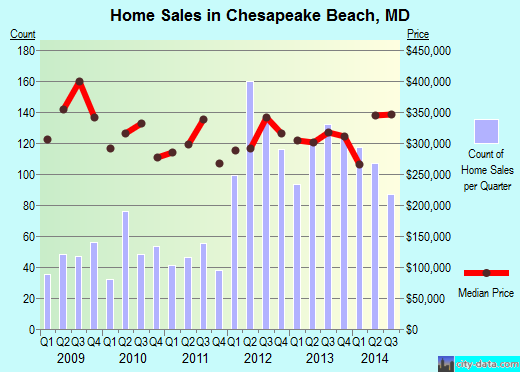 Chesapeake Beach,MD real estate house value index trend