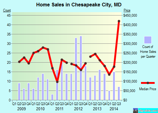 Chesapeake City,MD real estate house value index trend