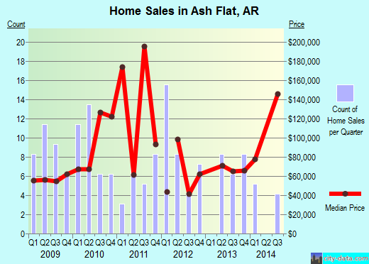 Ash Flat,AR index of house prices