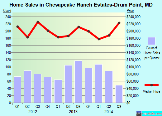 Chesapeake Ranch Estates-Drum Point,MD real estate house value index trend