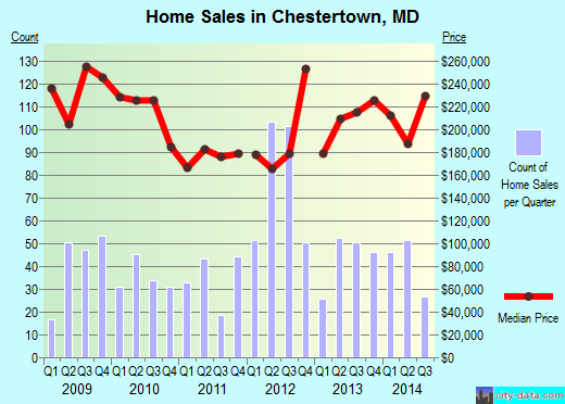 Chestertown,MD real estate house value index trend