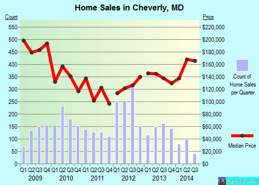 Cheverly,MD real estate house value index trend