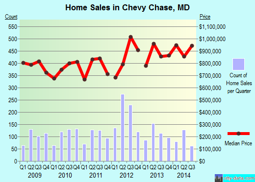 Chevy Chase,MD real estate house value index trend