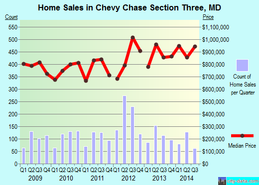 Chevy Chase Section Three,MD real estate house value index trend