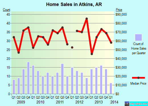 Atkins,AR real estate house value index trend