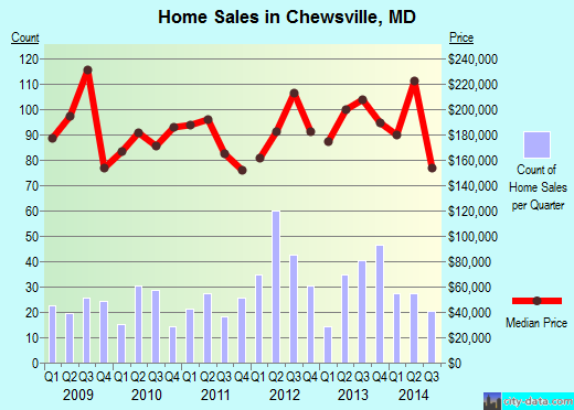 Chewsville, MD index of house prices