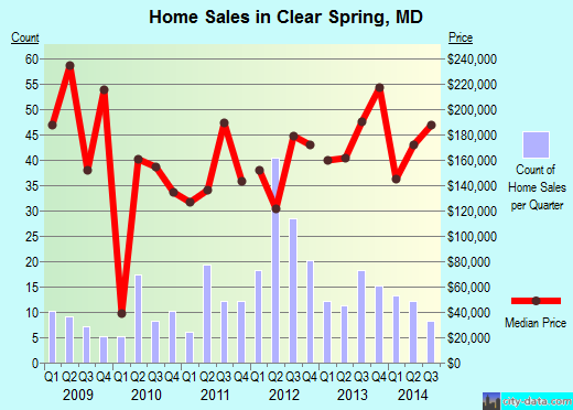 Clear Spring,MD real estate house value index trend