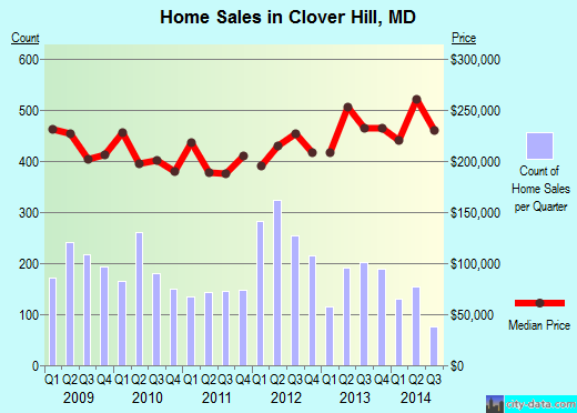Clover Hill,MD real estate house value index trend