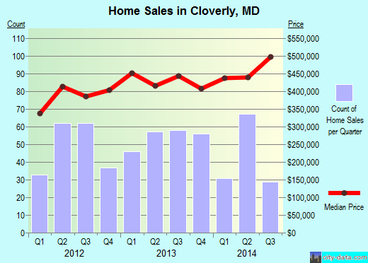 Cloverly,MD real estate house value index trend