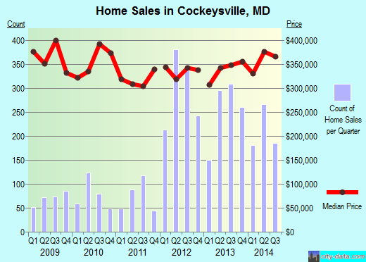 Cockeysville, MD index of house prices