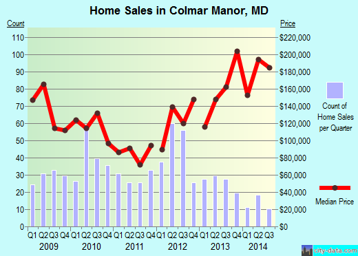 Colmar Manor,MD real estate house value index trend