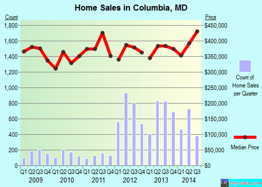 Columbia,MD real estate house value index trend