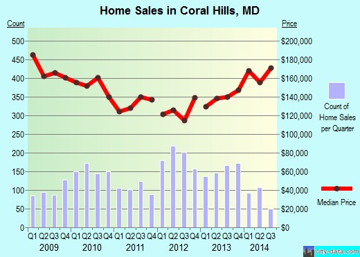 Coral Hills,MD index of house prices