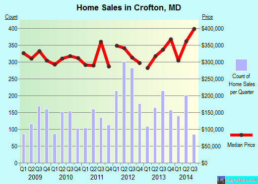 Crofton,MD real estate house value index trend