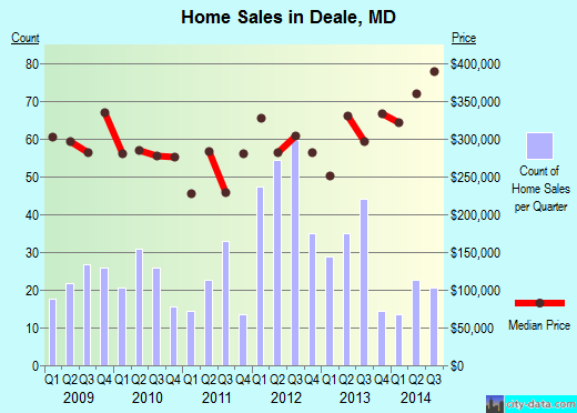 Deale,MD real estate house value index trend