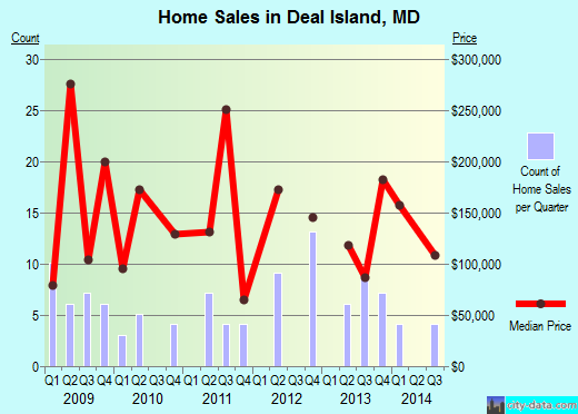 Deal Island,MD real estate house value index trend