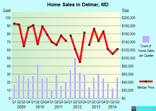 Delmar,MD real estate house value index trend