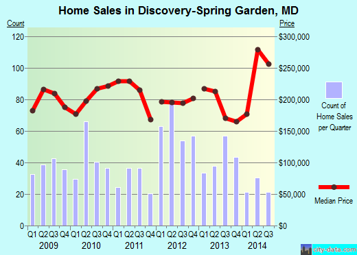 Discovery-Spring Garden,MD real estate house value index trend