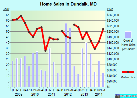 Dundalk,MD real estate house value index trend