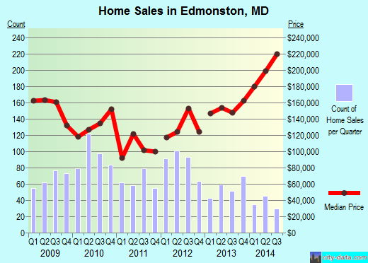 Edmonston,MD real estate house value index trend