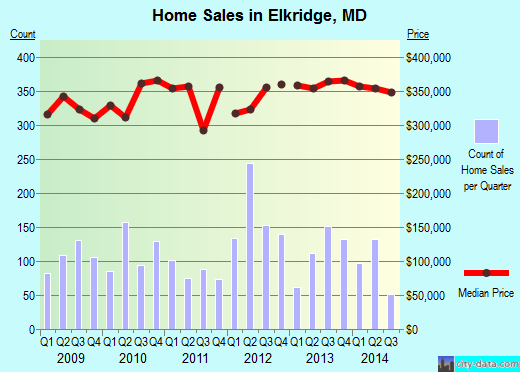 Elkridge,MD real estate house value index trend
