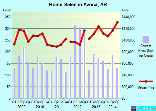 Avoca,AR real estate house value index trend