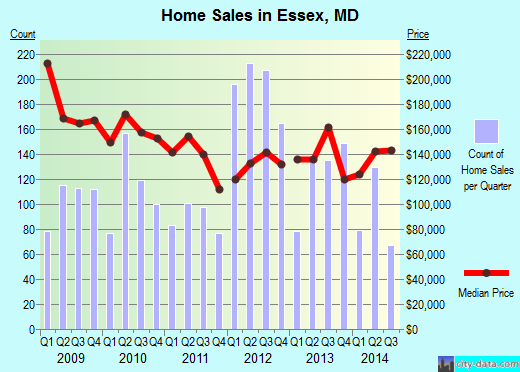 Essex,MD real estate house value index trend