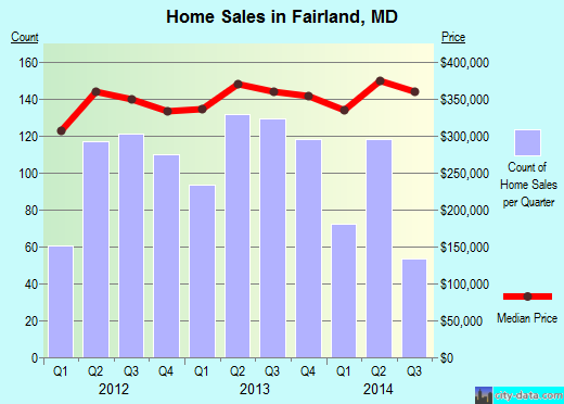 Fairland,MD real estate house value index trend
