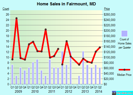 Fairmount,MD real estate house value index trend