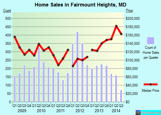 Fairmount Heights,MD real estate house value index trend
