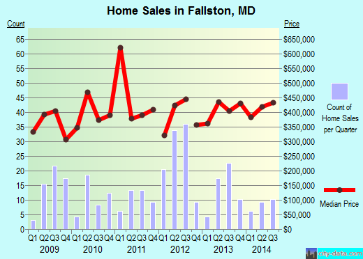 Fallston,MD real estate house value index trend