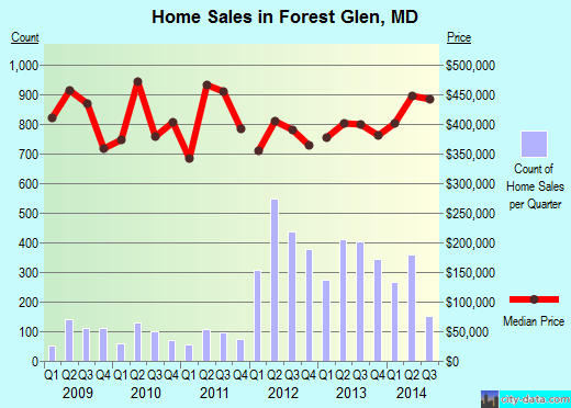 Forest Glen,MD real estate house value index trend
