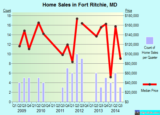 Fort Ritchie,MD real estate house value index trend