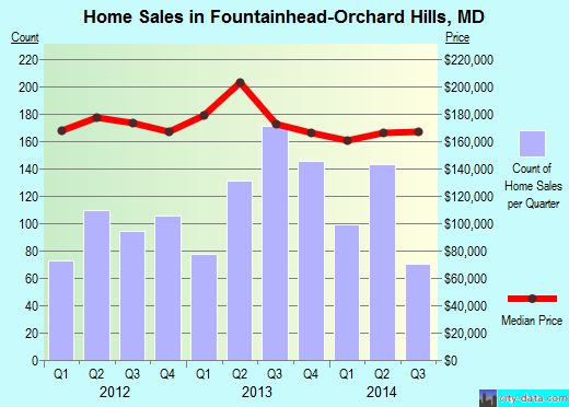 Fountainhead-Orchard Hills,MD real estate house value index trend