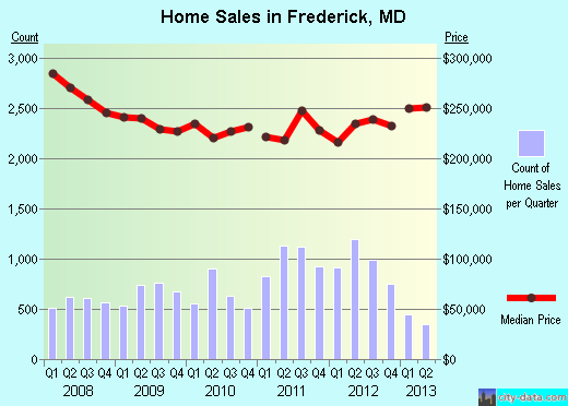 Frederick,MD real estate house value index trend