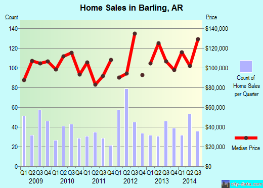 Barling,AR real estate house value index trend