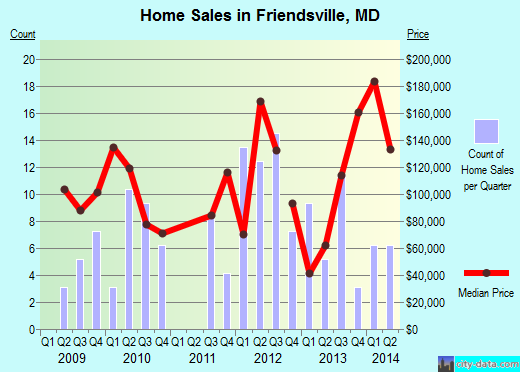 Friendsville,MD real estate house value index trend