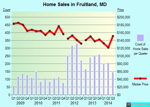 Fruitland,MD real estate house value index trend